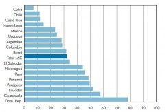 Percentage of 3rd graders with the lowest reading achievement level on UNESCO Tests