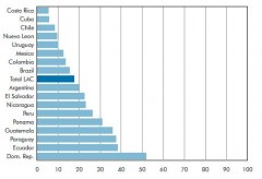 Percentage of 6th graders with the lowest reading achievement level on UNESCO Tests