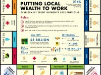 Putting Local Wealth to Work: Development Credit Authority 2012 Portfolio. Photo Credit: USAID.