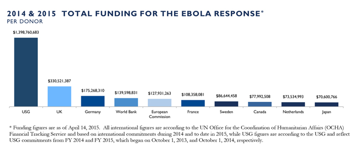 USG Funding for the Ebola Response