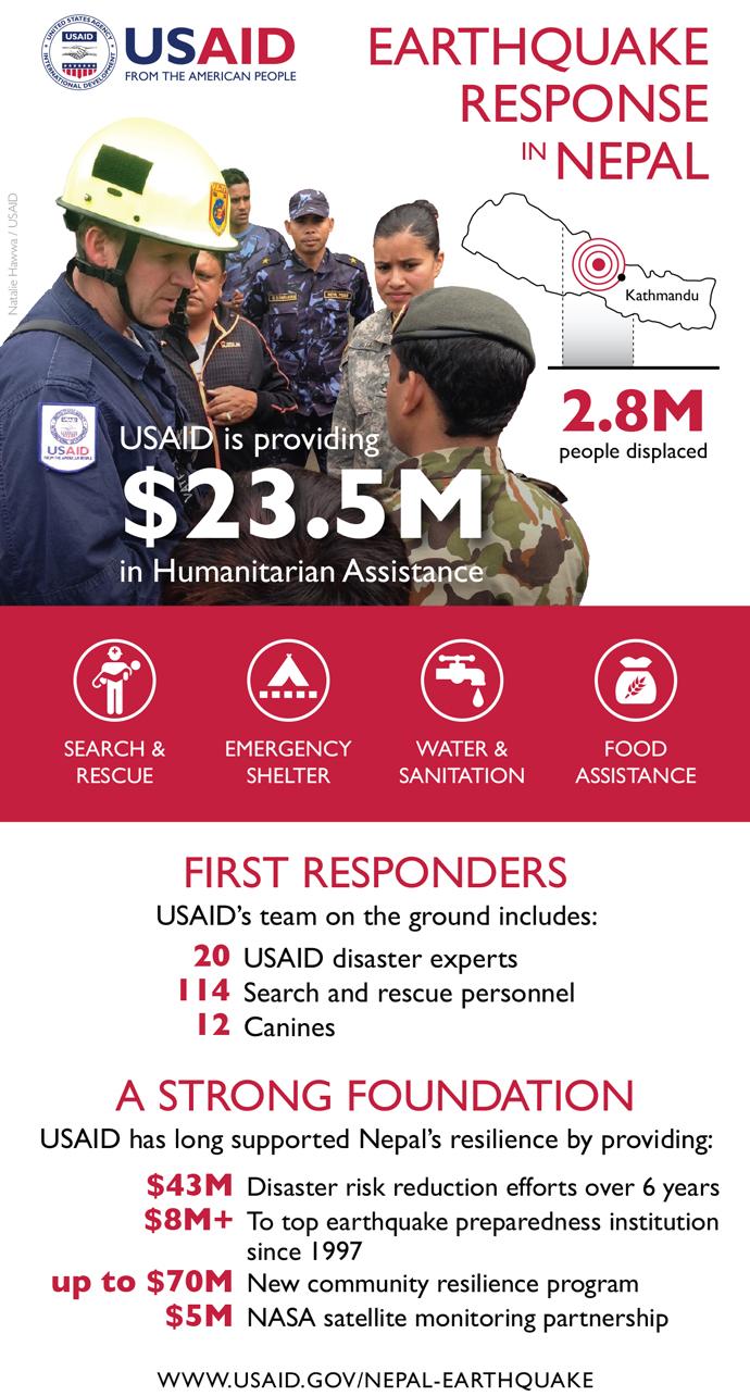 USAID-Nepal-Infographic-1200w