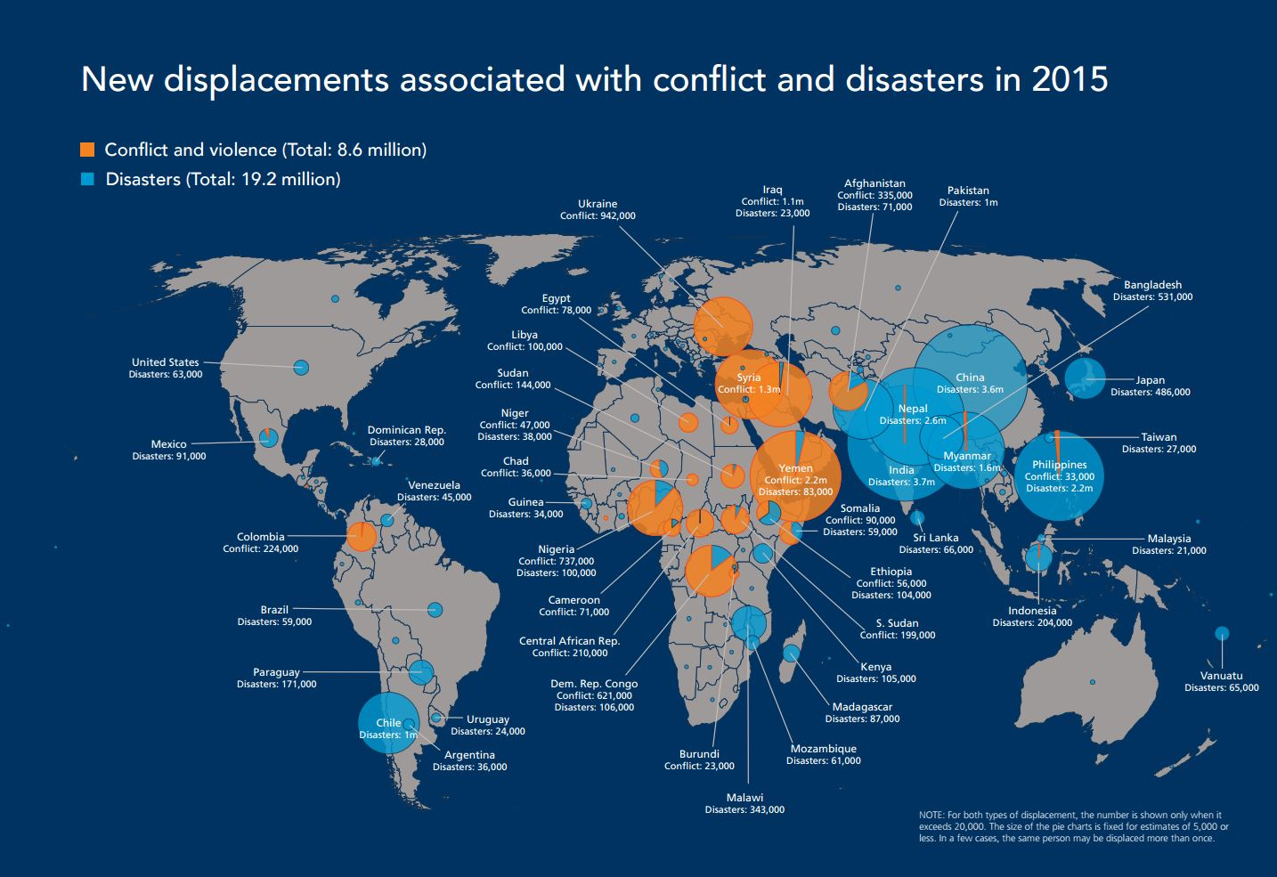 In 2015, 8.6 million people were newly displaced due to conflict and violence, and 19.2 million more people were displaced due to disasters. / Internal Displacement Monitoring Centre